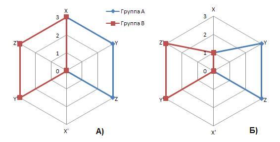 Рис. 3. Пояснение к наблюдаемому явлению антирезонанса в двух малых груп-пах. А) В вариантах ответов для МГ все признаки проявлены одинаково Б) В вариан-тах ответов для МГ смежный признак проявлен слабо