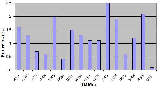 Рис. 1б. Среднее количество ТИМов на встречах ИГ
