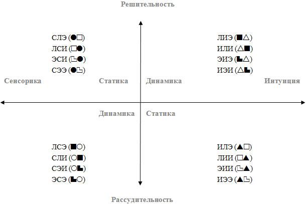Рис.2 Разбиение социона на группы признаками статика-динамика, сенсорика-интуиция и решительность – рассудительность (психоаналитические группы (по В. Гуленко))
