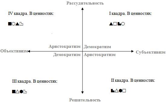 Рис.4 Разбиение социона на квадры признаками рассудительность – решительность, аристократизм – демократизм и субъективизм – объективизм.