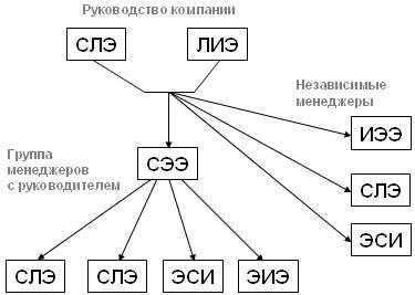 Рис. 5. Структурная схема отдела компании